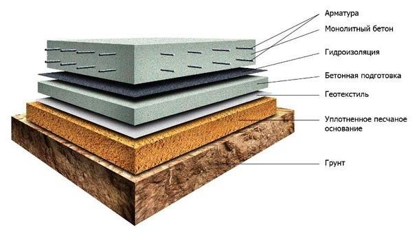 Схема устройства бетонного пола и расположение гидроизоляции