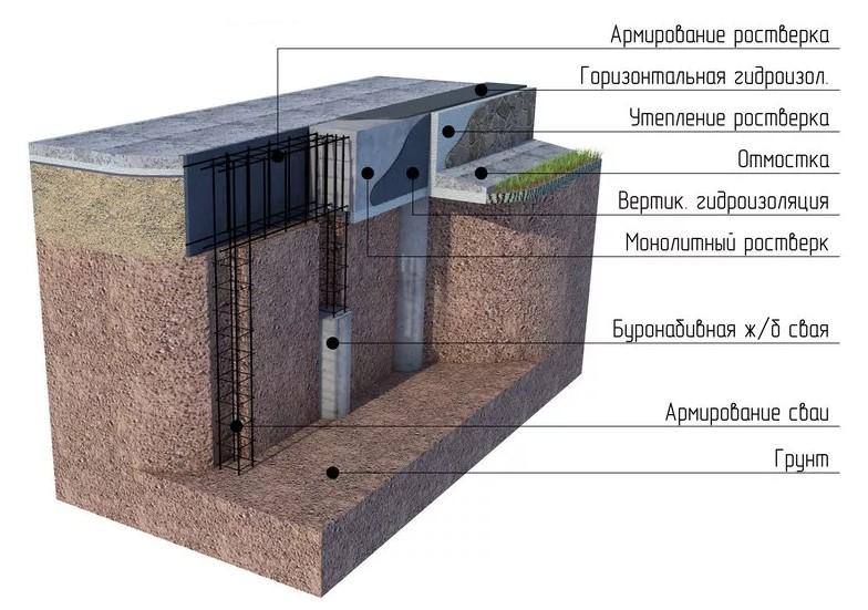 Схема гидроизоляции свайного фундамента