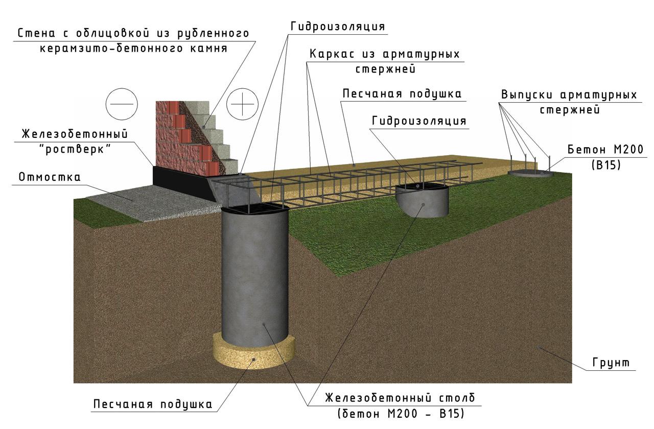 Схема гидроизоляции ростверка и столбчатого фундамента