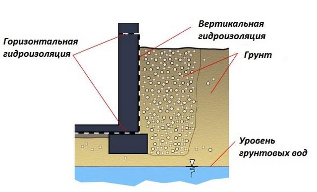 Схема устройства вертикальной гидроизоляции