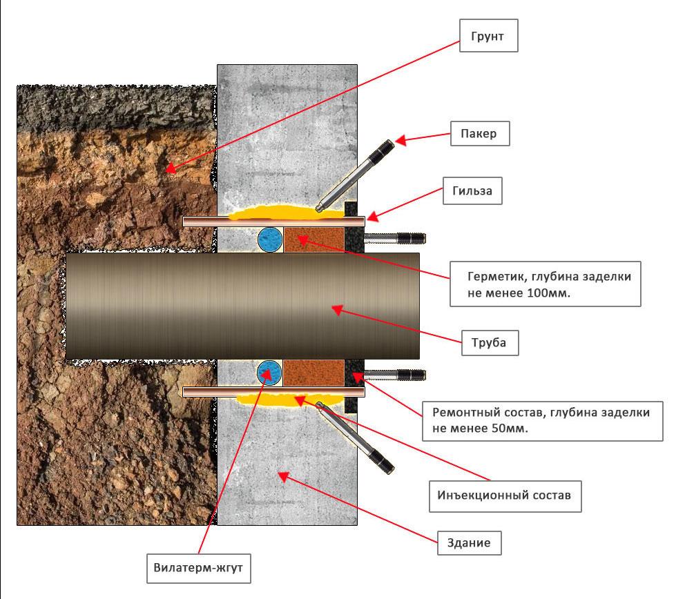 Схема гидроизоляции мест ввода коммуникаций в здание