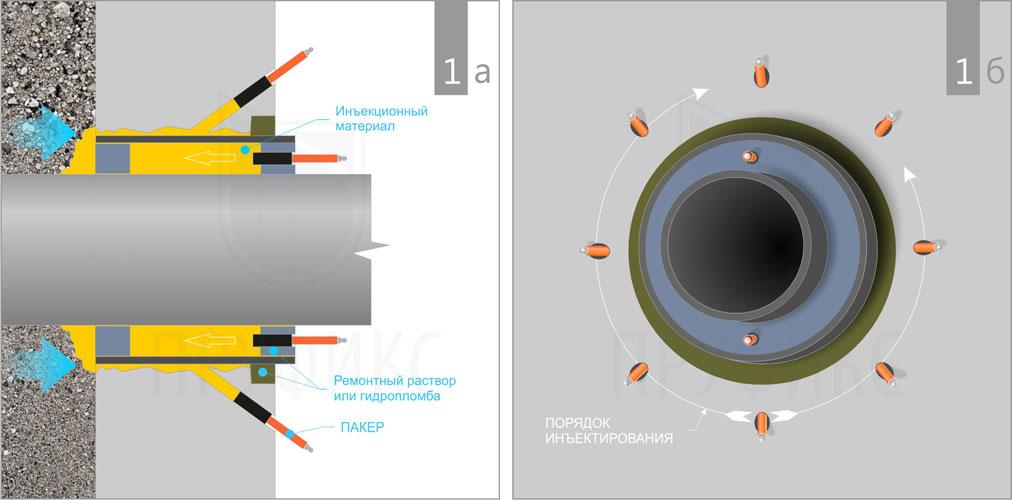 Схема устройства инъекционной гидроизоляции мест ввода коммуникаций
