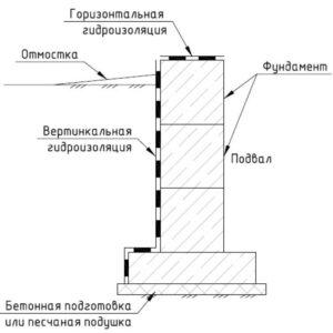 Схема гидроизоляции подвала снаружи