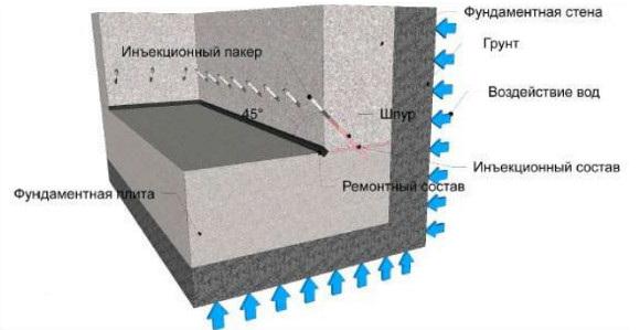Схема восстановление горизонтальной гидроизоляции