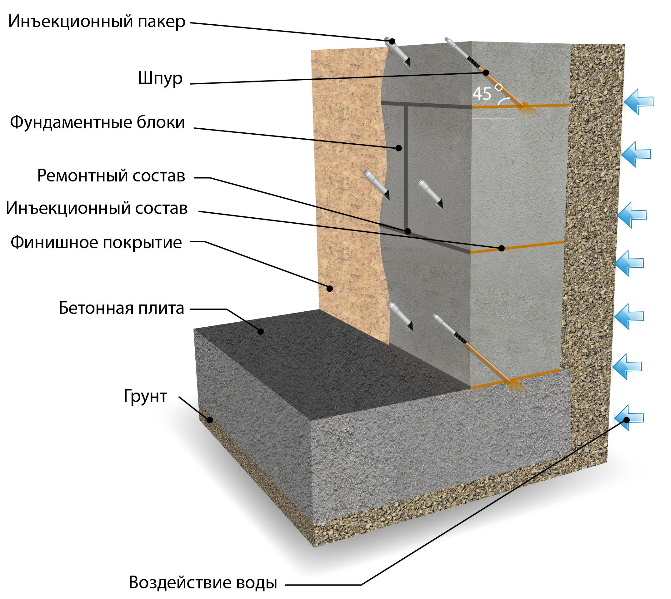 Схема устройства гидроизоляции изнутри