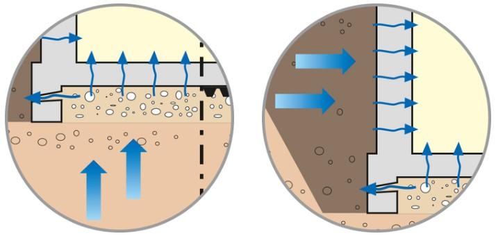 Вертикальная и горизонтальная гидроизоляция фундамента