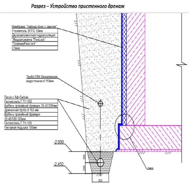 Схема устройства дренажной системы и внешней гидроизоляции