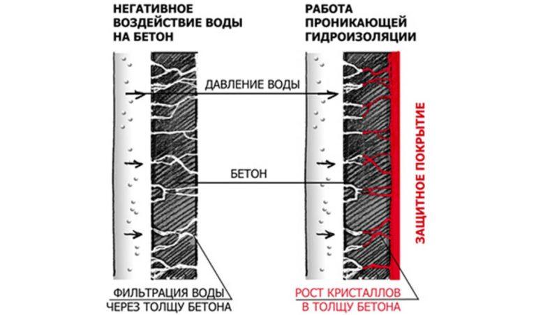 Проникающие гидроизоляционные материалы схема работы в бетоне