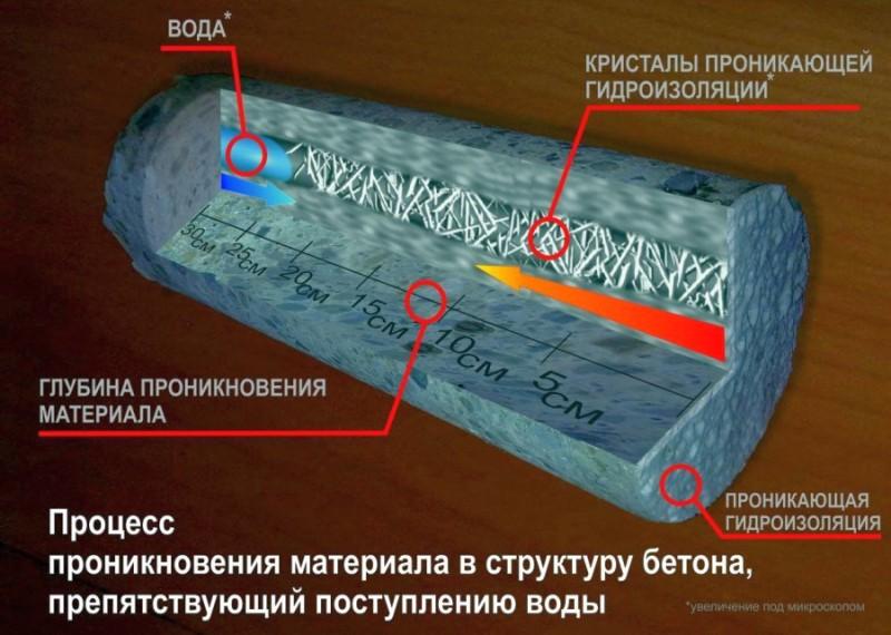 Схема работы проникающей гидроизоляции на цементной основе