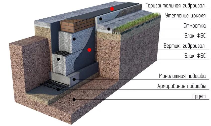 Схема устройства гидроизоляции на вертикальное основание ленточного фундамента