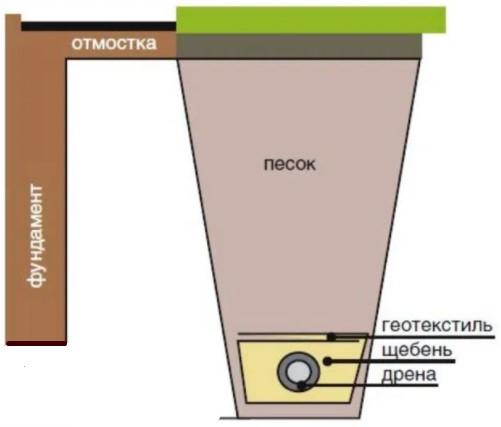 Схема глубинного кольцевого дренажа