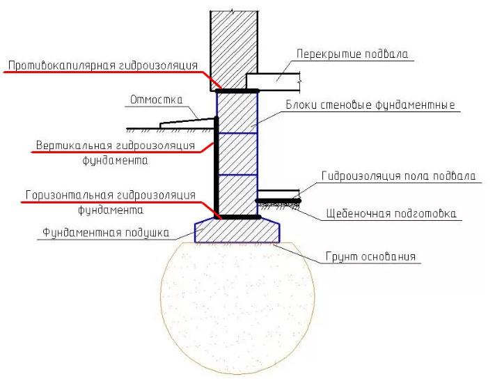 Схема горизонтальной гидроизоляции фундамента из блоков