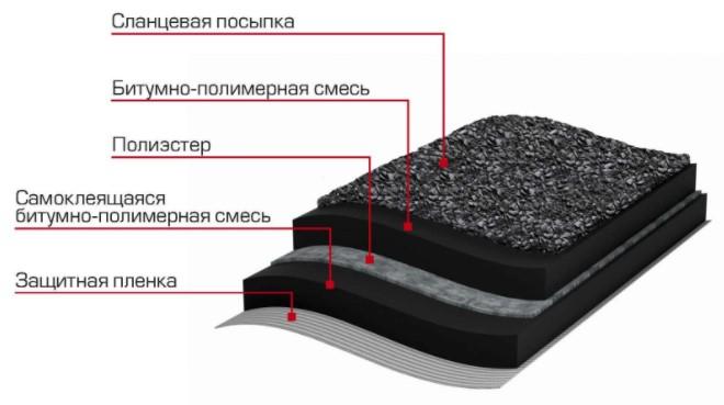 Структура оклеечной гидроизоляции