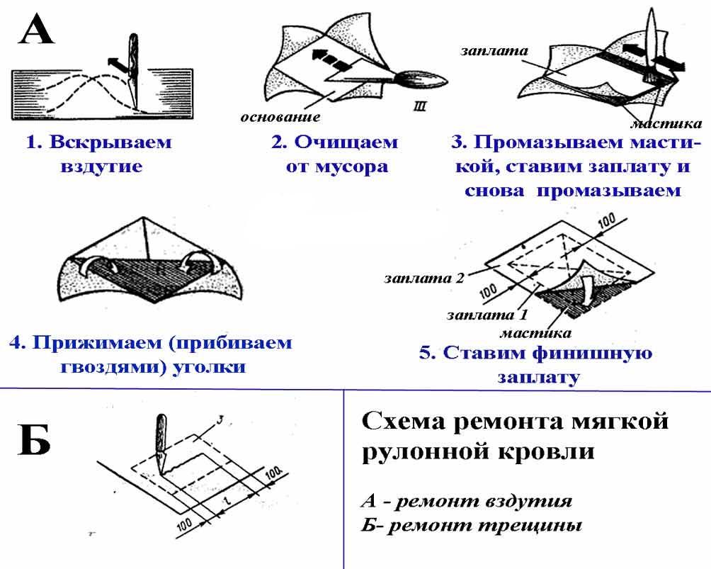 Схема ремонта мягкой рулонной кровли