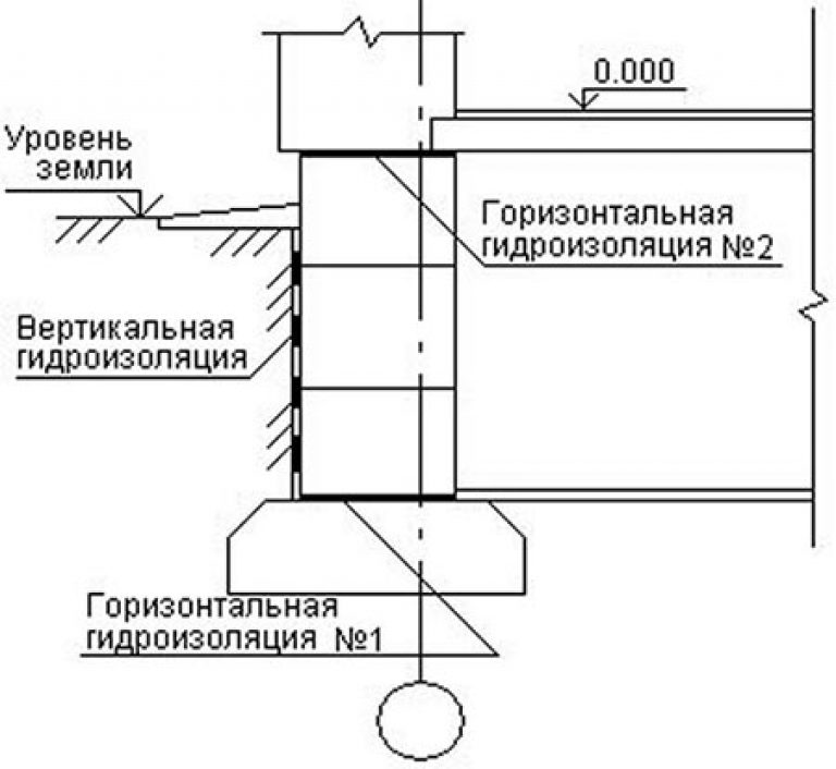 Схема монтажа горизонтальной гидроизоляции ленточного фундамента
