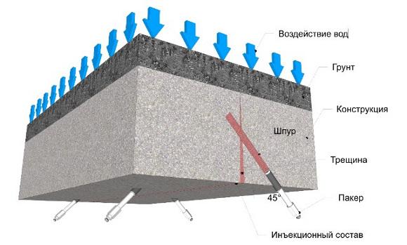 Схема инъектирования плиты перекрытия