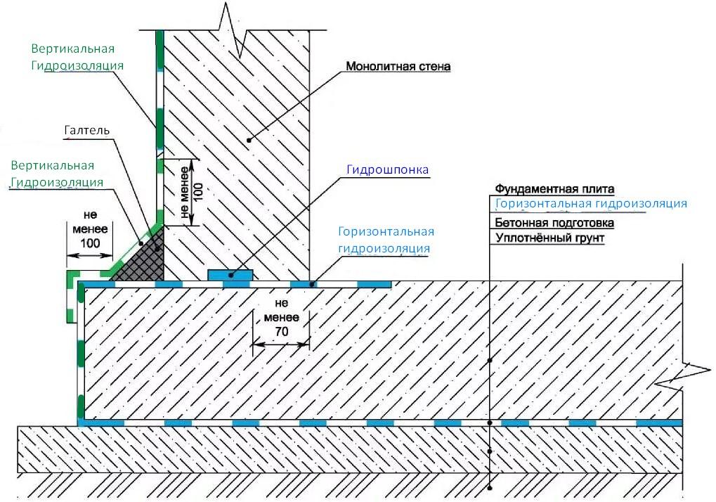 Схема устройства гидроизоляции на горизонтальное основание плитного монолитного фундамента
