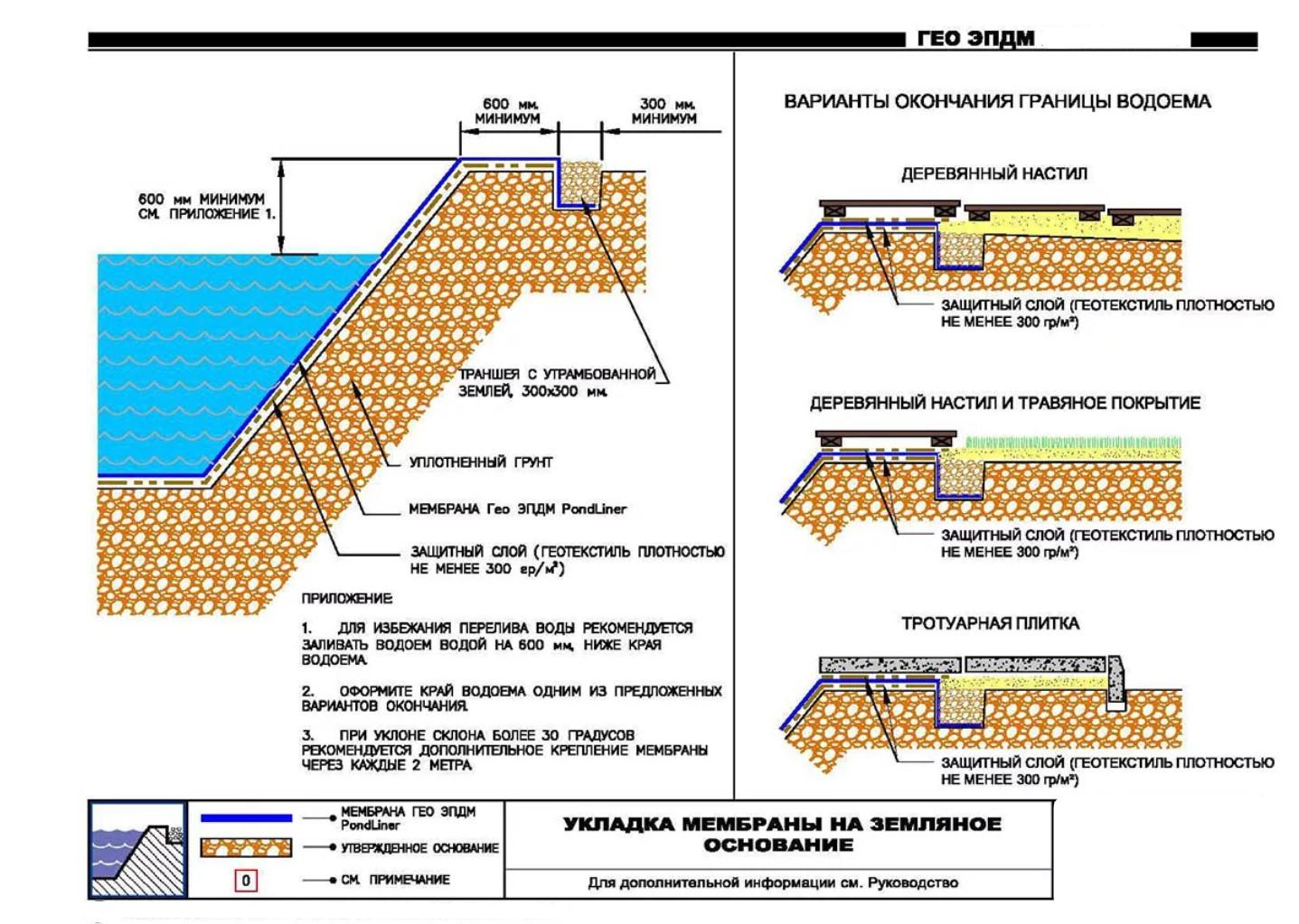 Схема укладки ЭПДМ и ПНД мембран на разных водоёмах