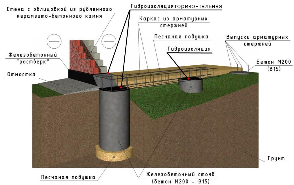 Схема устройства горизонтальной гидроизоляции свайного фундамента