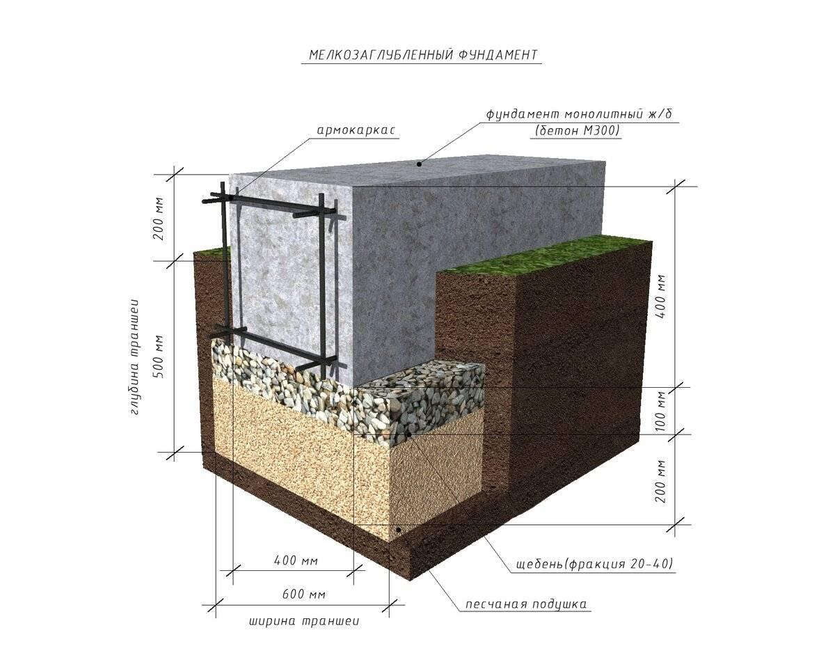 Схема заложения мелкозаглублённого ленточного фундамента