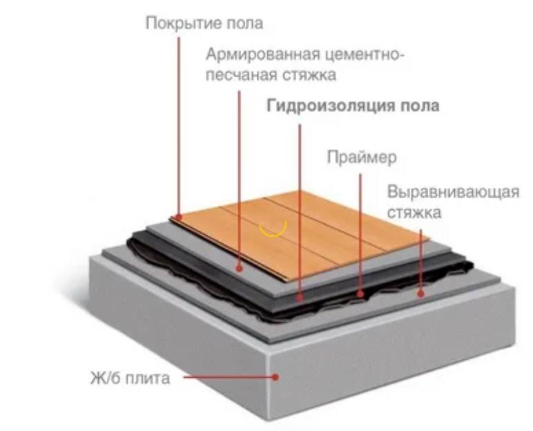 Схема устройства гидроизоляции под стяжку