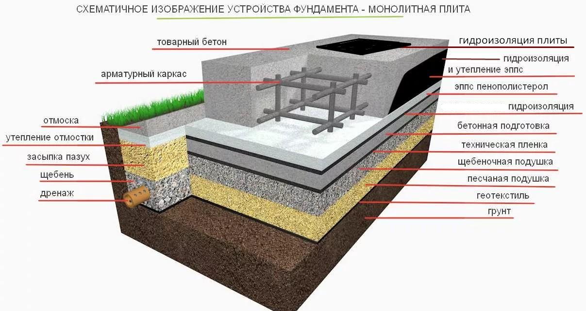 Схема устройства гидроизоляции фундаментной плиты