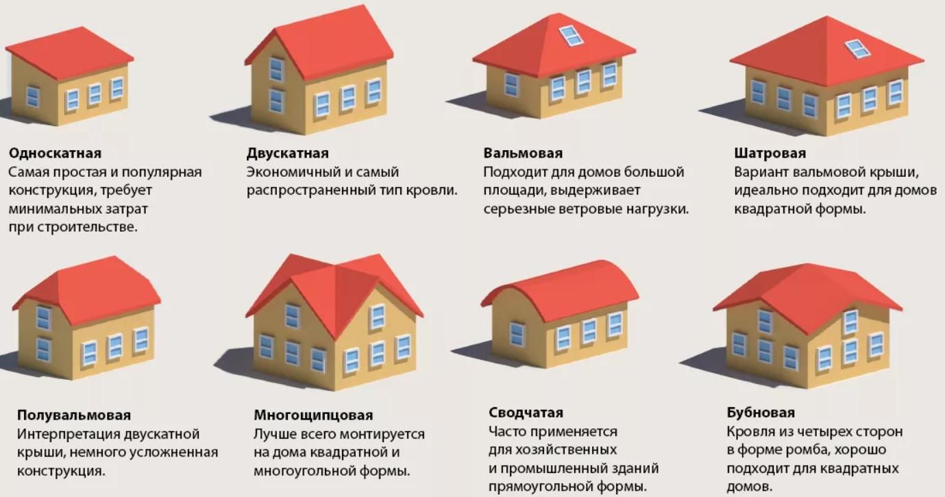 Разные формы скатных крыш