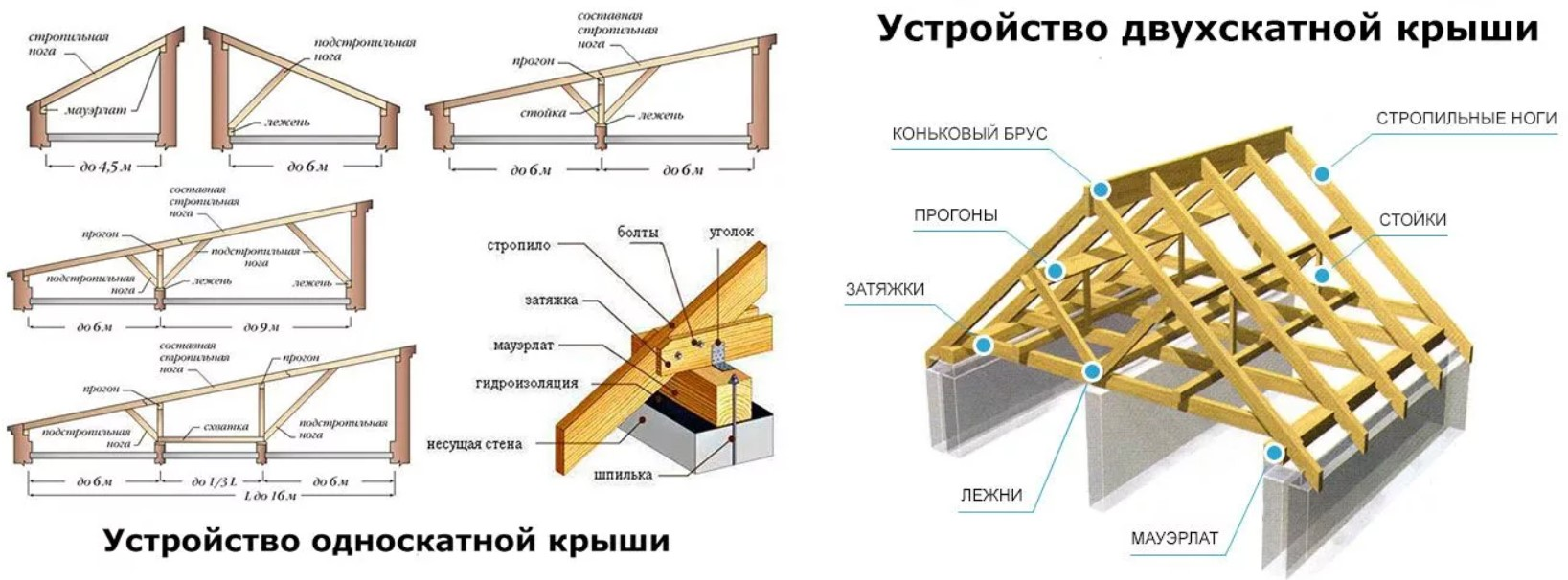 Схема устройства скатной крыши